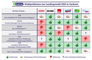 Wahlprüfsteine zur Landtagswahl