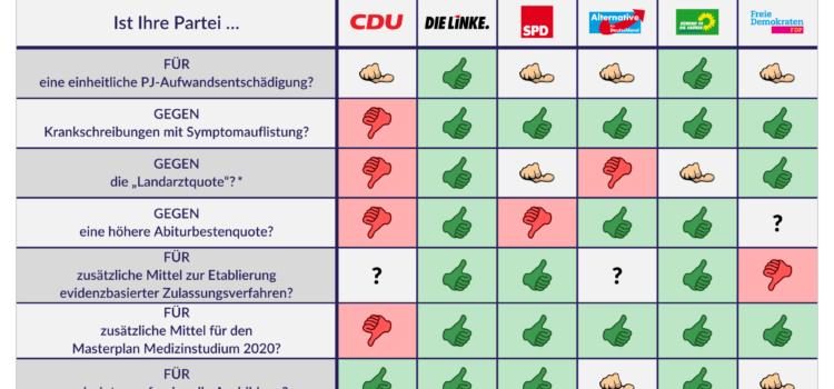 """Landtagswahl 2019: Wahlprüfsteine """"Medizinstudium"""""""